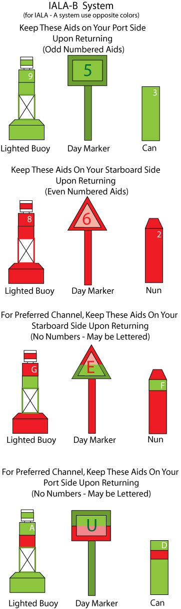 Boat Marine Terms by Sailing Terms