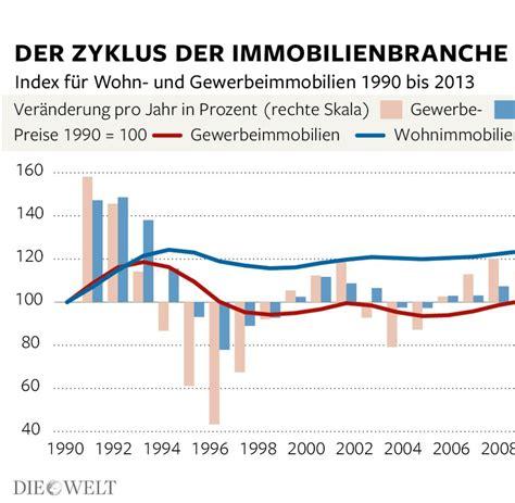 abschwung deutschland vor der immobilienkrise welt