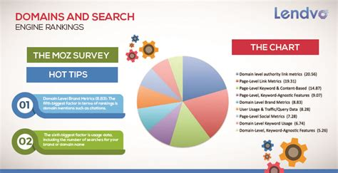 Top Search Engine Ranking by Domains And Search Engine Rankings Top Seo S Weigh In