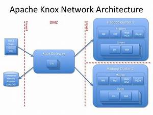 Apache Knox Gateway 0 3 0  Another Release Of Perimeter