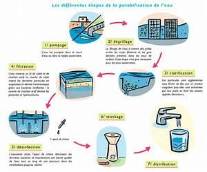 Comment Demineraliser De L Eau : le bureau de corinne environnementlecycledeleauimages ~ Medecine-chirurgie-esthetiques.com Avis de Voitures