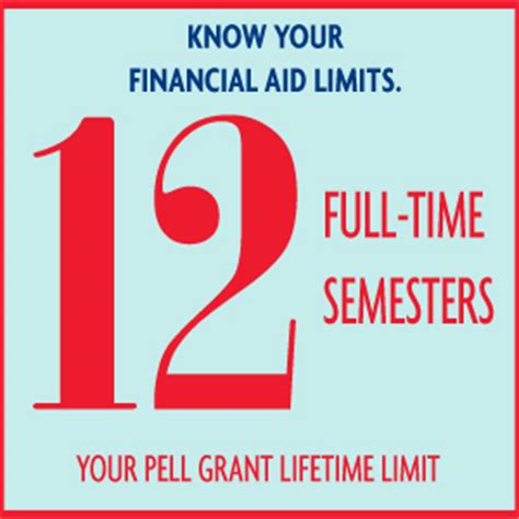 Fafsa Help Desk Number by 12 Semester Lifetime Limit For Federal Pell Grant