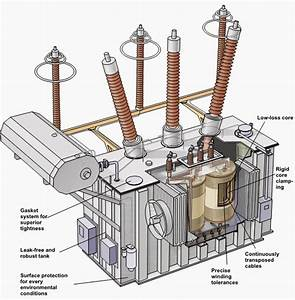 If The Heat Inside Of A Transformer Is Not Properly Dissipated  The Temperature Of The