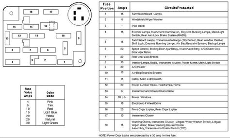 similiar 95 ford explorer fuse box diagram keywords 1995 ford windstar fuse box diagram on 95 explorer fuse box diagram