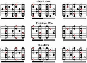 Printable Guitar Scales