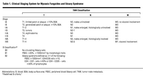 staging accuracy  mycosis fungoides  sezary syndrome