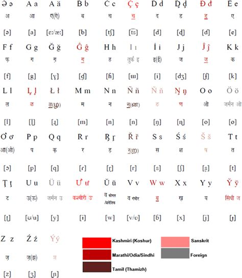 pan indian orthographic alphabet
