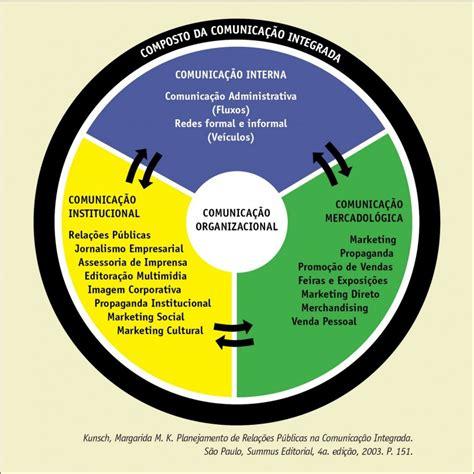 Os desafios da gestão da comunicação nas empresas de ...
