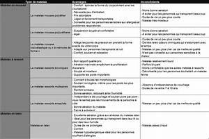 Comparatif Adoucisseur D Eau Que Choisir : guide d 39 achat literie cuisine maison ~ Dailycaller-alerts.com Idées de Décoration