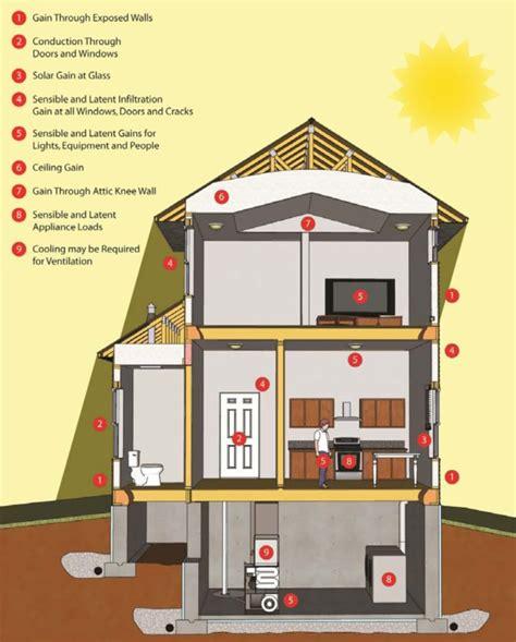 calculating cooling loads greenbuildingadvisor