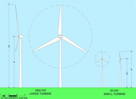 Comparing Different Types Of Wind
