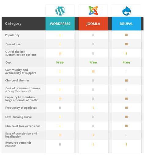 choose   cms open source cms comparison