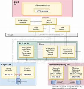 Db2 Database Clustering