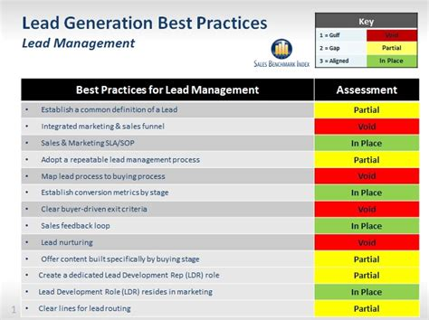best practices template is your lead generation an automated idiot sbi