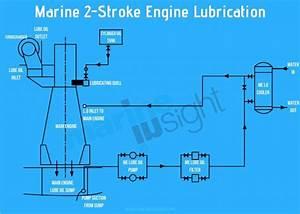 Ship U0026 39 S Main Engine Lubrication System Explained