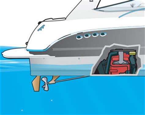 Types Of Boats Engines by Outboard And Inboard Engines And Jet Drives