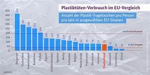 Welche Pflanze Produziert Am Meisten Sauerstoff : alles ber plastikt ten verbot alternativen umfragen statistiken ~ Frokenaadalensverden.com Haus und Dekorationen