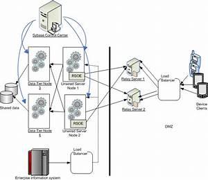 Relay Server