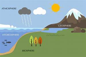 What Is Earth System  What Spheres Make Up The Earth System