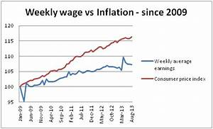 Real wages in the UK - how inflation is impacting your salary