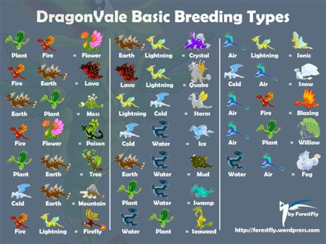dragonvale all basic breeding types forestfly 39 s webby