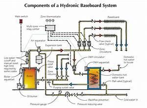 Hydronic Baseboard Basics