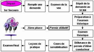 Avoir Son Permis Du Premier Coup : auto ecole ~ Medecine-chirurgie-esthetiques.com Avis de Voitures
