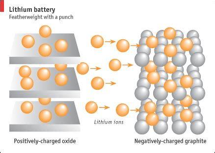 hooked  lithium  economist
