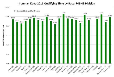 runtri kona qualifying times  slots  ironman race