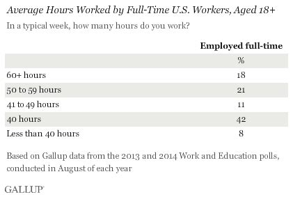 the quot 40 hour quot workweek is actually longer by seven hours