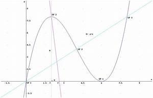 Graph Berechnen : 1 5 berechnensie die gleichung jener funktion auf deren graph alle wendepunktevon ~ Themetempest.com Abrechnung
