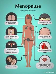 Menopause Signs And Symptoms - Diagnosis