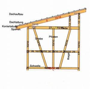 Aufbau Dämmung Dach : gartenhausbau blockhausbau holzhandel dachaufbau gartenhaus ~ Whattoseeinmadrid.com Haus und Dekorationen