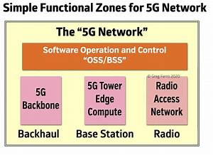 Hs001 - Detecting Hype In 5g Marketing