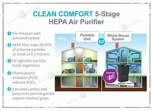 Clean Comfort Whole House Hepa Air Purifier With Uv Lights