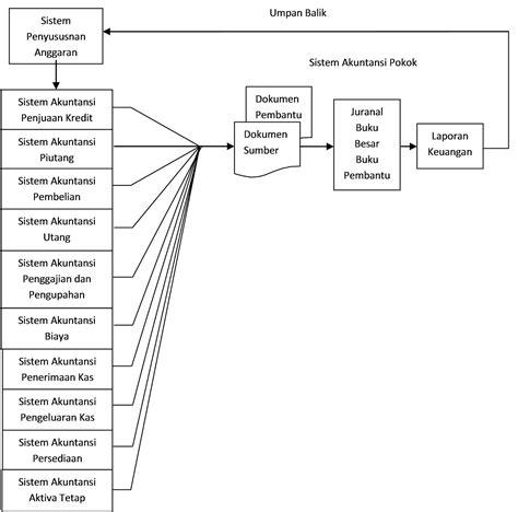 Sistem informasi akuntasu merupakan sebuah komponen organisasi yang mengelola, menganalisa, mengumpulkan, mengklasisikasikan serta mengkomunikasikan seluruh informasi finansial. Tugas Kelompok Sistem Informasi Akuntansi