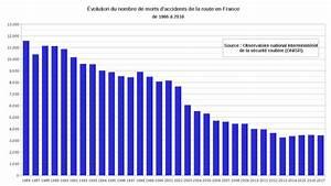 Nombre De Mort Sur La Route 2018 : file accidents de la route morts 1986 wikimedia commons ~ Maxctalentgroup.com Avis de Voitures