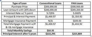 Mortgage Payment Chart Fha Loans Vs Conventional Loans A Real Comparison With