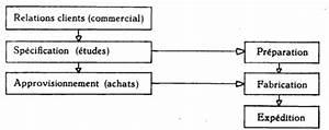 Délai Fabrication Permis : les objectifs de la firme et l 39 analyse de l 39 effectif pers e ~ Medecine-chirurgie-esthetiques.com Avis de Voitures