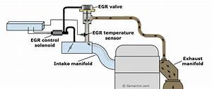 Il Meglio Di Potere  Mass Air Flow Sensor Fault Low Voltage