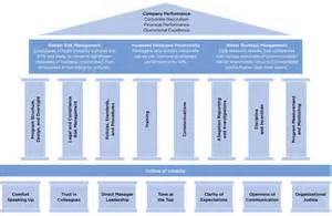 Compliance Strategy Template