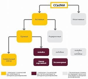 Геморрой лечение в тольятти