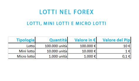 bforex wiki 1 lotto nel forex