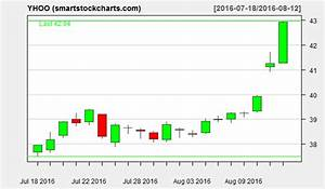 Msft Stock Chart Yhoo Charts On August 12 2016 Smart Stock Charts