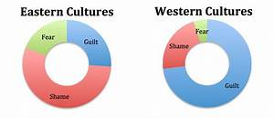 The Geography Of Guilt Shame Fear Cultures