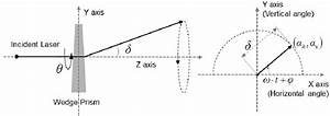 Geometric Deflection By A Wedge Prism  The Horizontal And