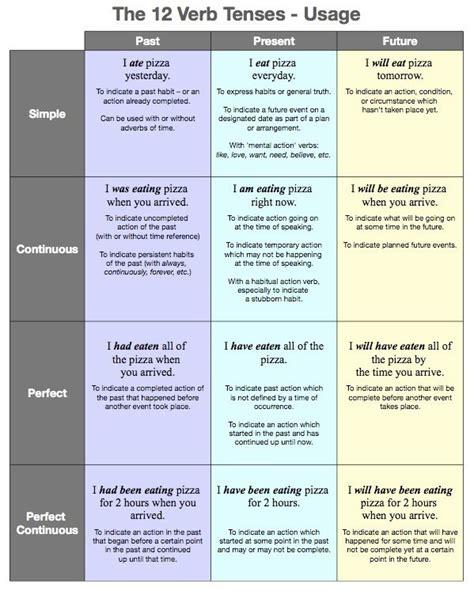 verb tenses  english blog