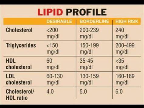 blood cholesterol levels normal range lipid profile chart triglycerides hdl ldl total cholesterol ranges nursing