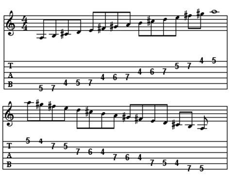 lecture des tablatures les gammes et les effets 224 la guitare