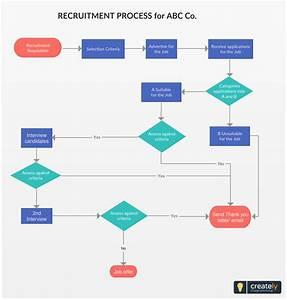 Recruitment Process Flowchart